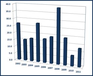 NCM Chart of Returns
