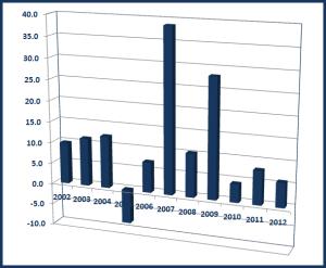 ORI Chart of Returns